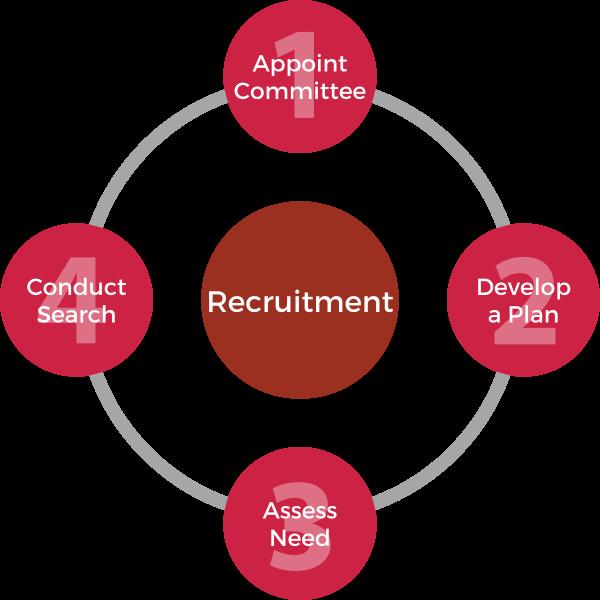Recruitment Steps - blog (1)